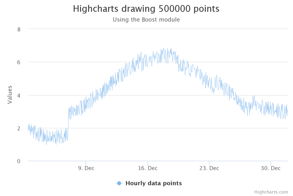 highcharts drawing zoom 2