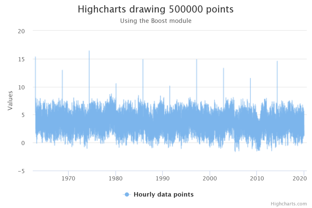 highcharts drawing 500k points