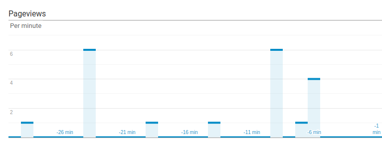 histogram page views per minute