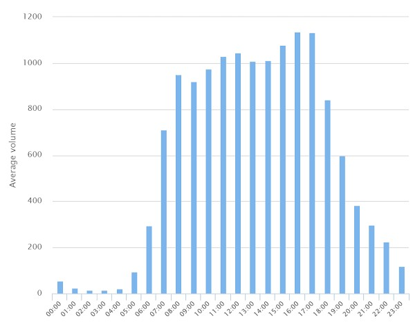 histogram page views per hour