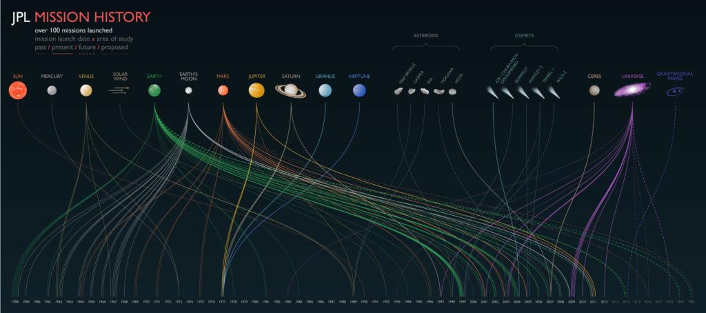 nasa-infographics