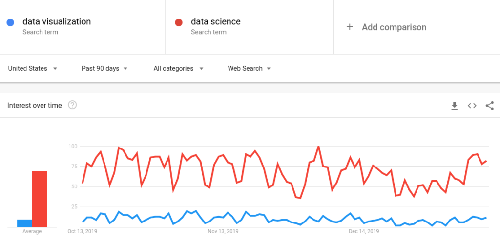 google trends monthly